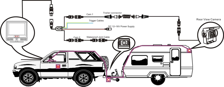 3.5inch Caravan Reversing Camera Kit Connection