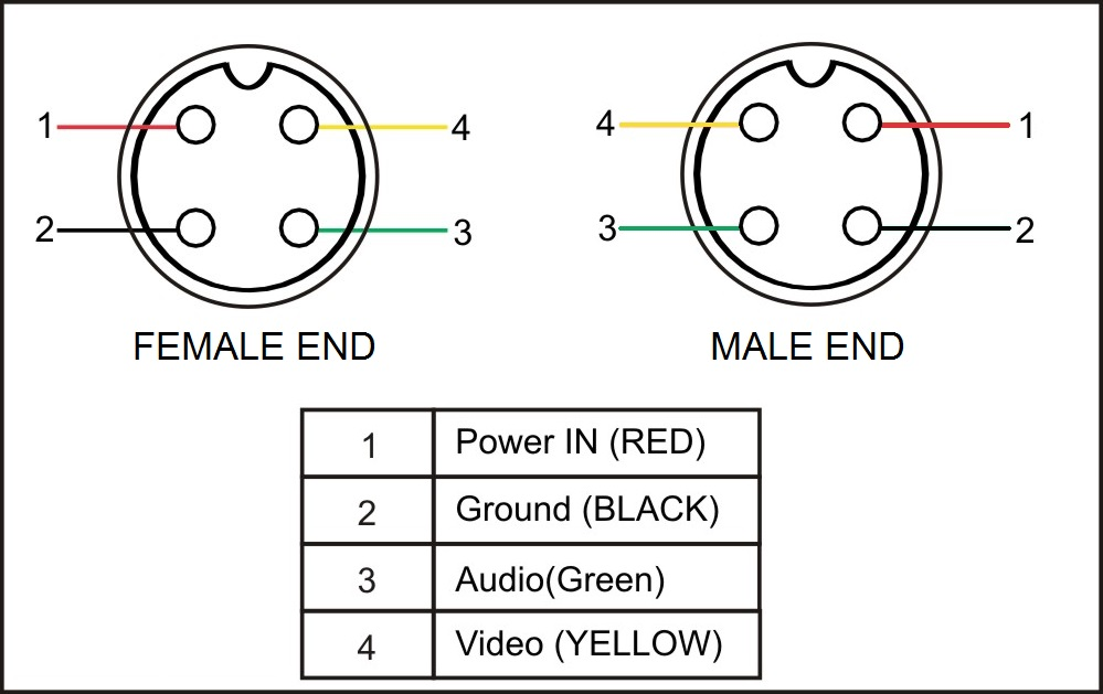 Cable Colour Diagram