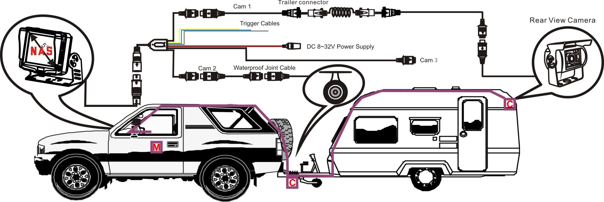 Caravan Camera Monitor Reversing System